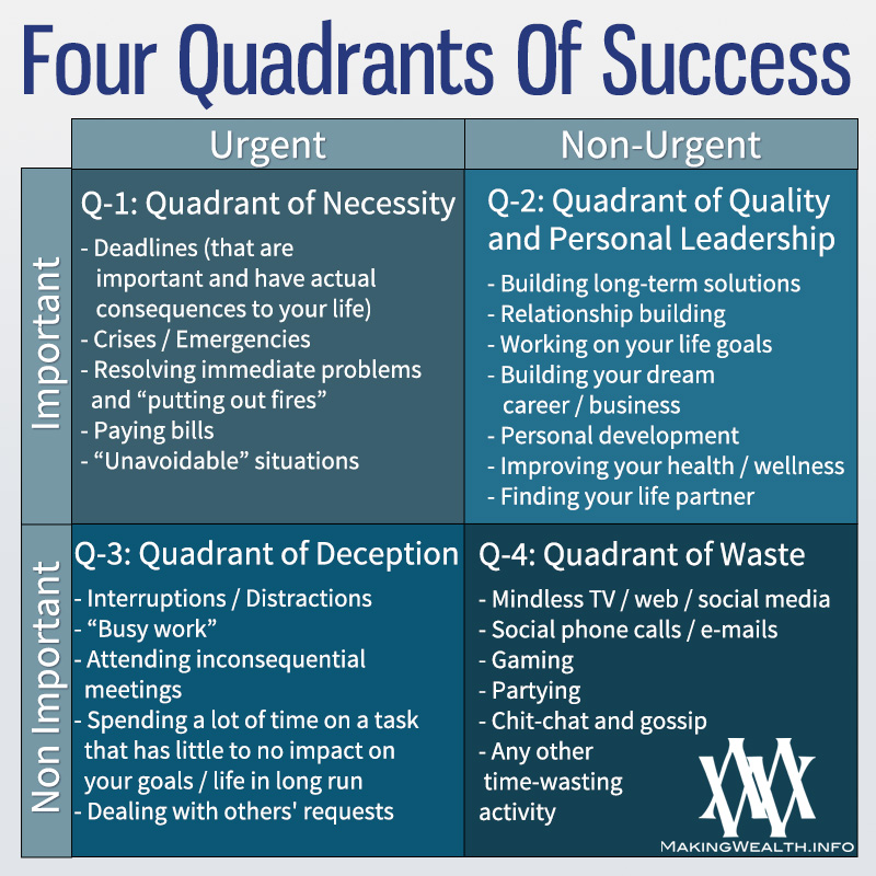 Four Quadrants Of Success - The Amazing Time Management System That's Easy To Use And Gets Results