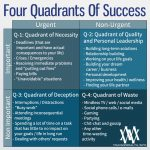 Four Quadrants Of Success – The Amazing Time Management System That's Easy To Use And Gets Results